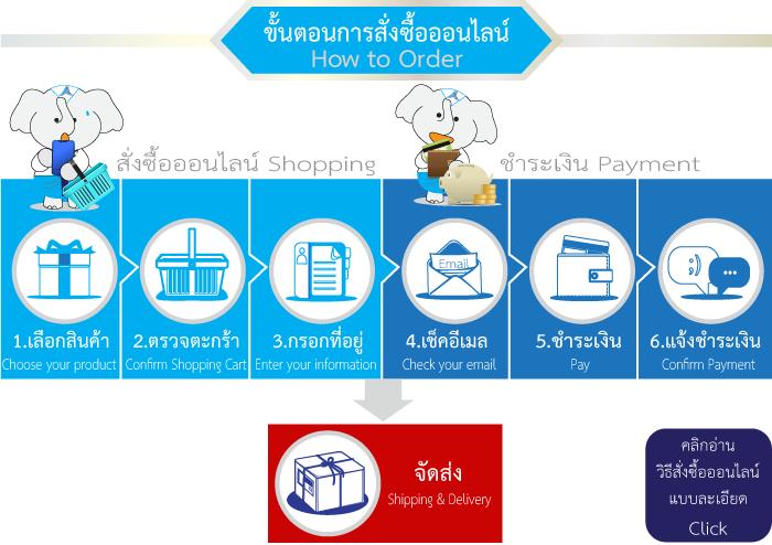 ขั้นตอนการสั่งซื้อออนไลน์ thaisouvenirscenter